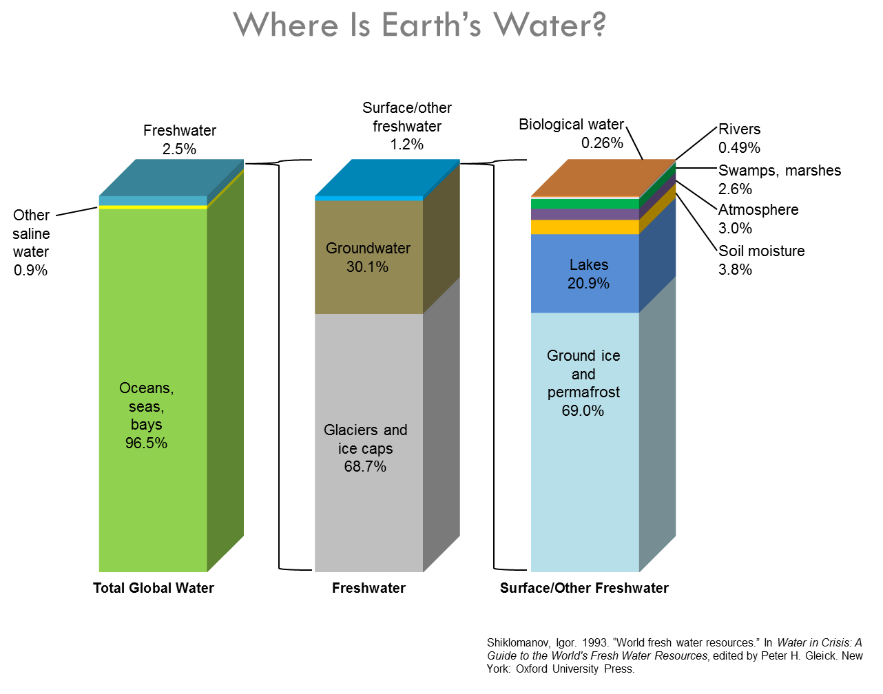 earthswater